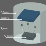 Vapor Deposition Within the Vacuum Chamber